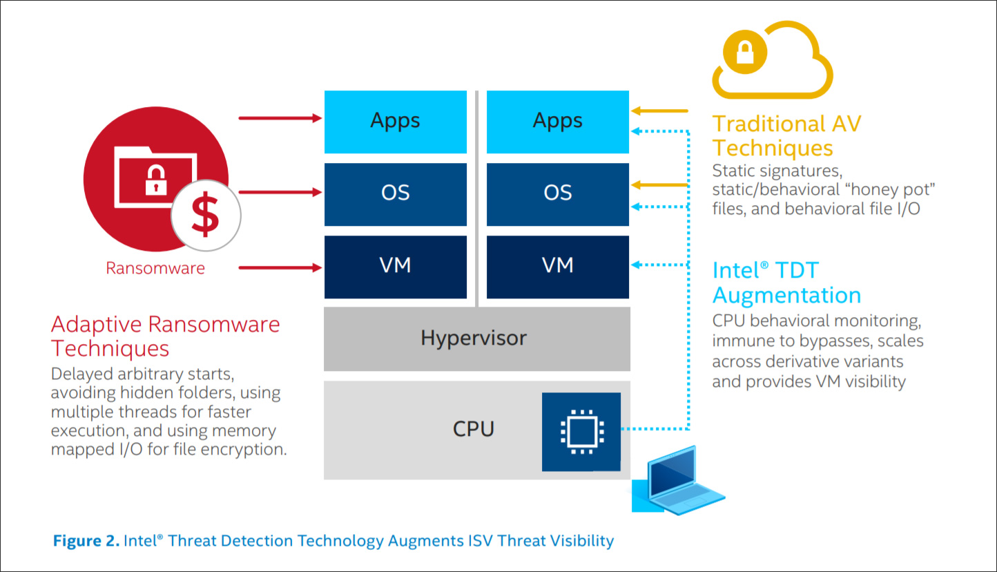 Intel TDT security feature