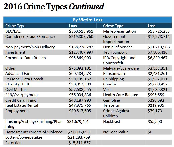 IC3 report stats