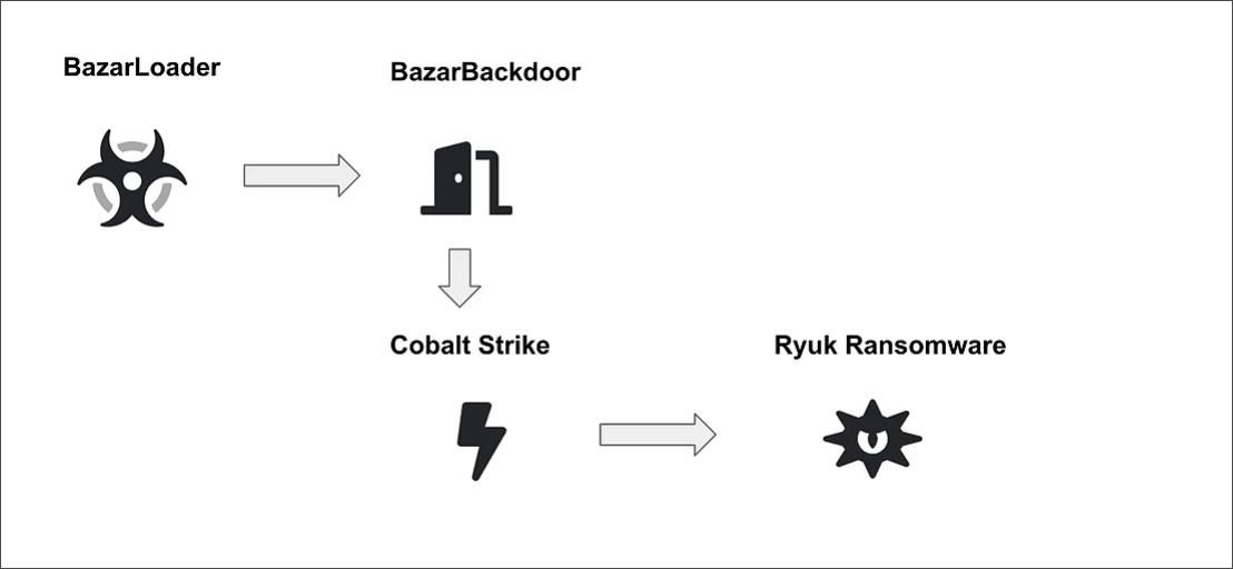 Flujo de ataque de Bazar Backdoor