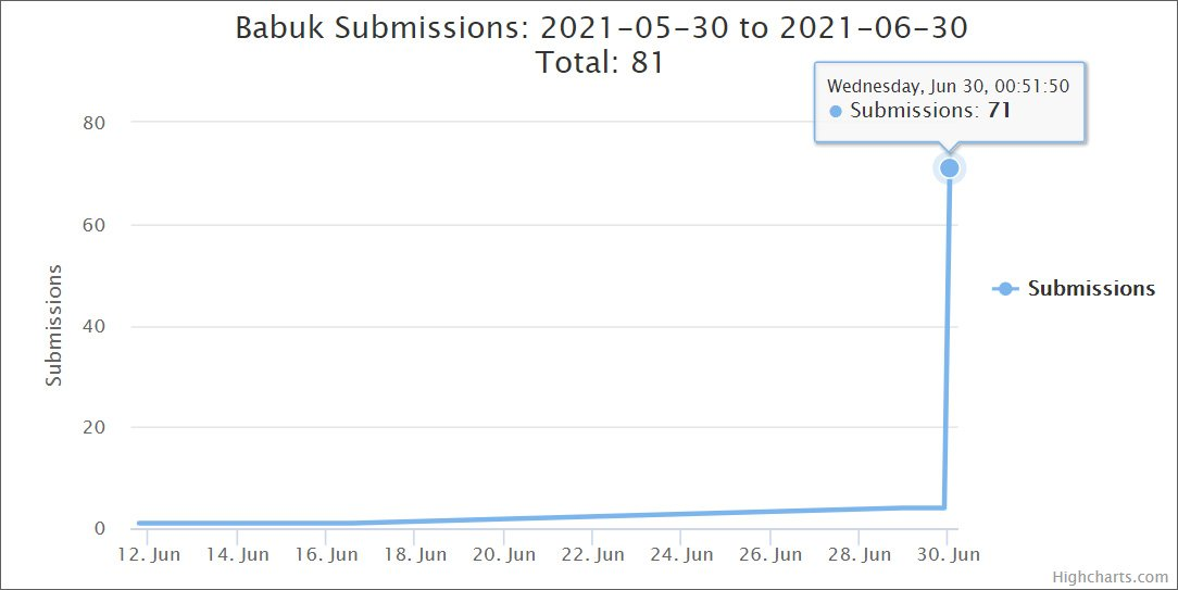 A sharp spike in Babuk Ransomware submissions to ID Ransomware
