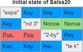 Salsa20 matrix