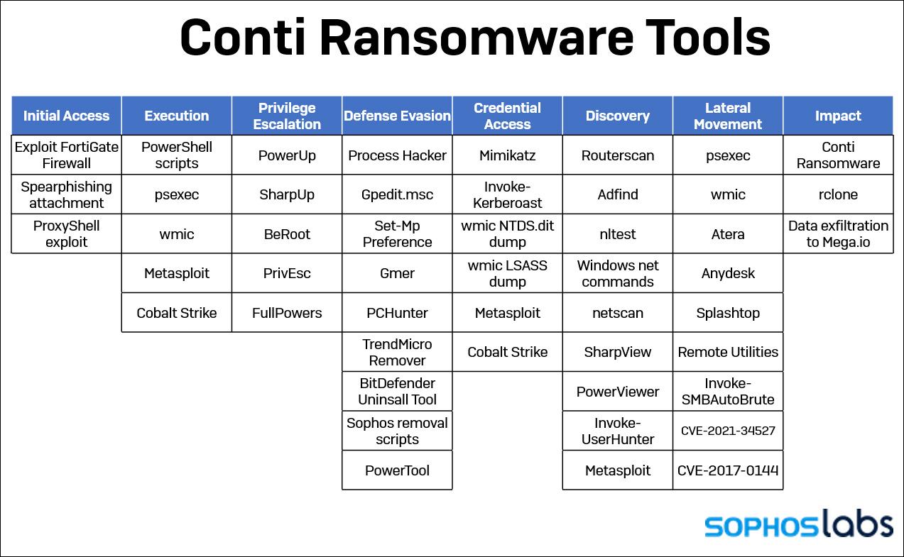 sophos-conti-tools.jpg