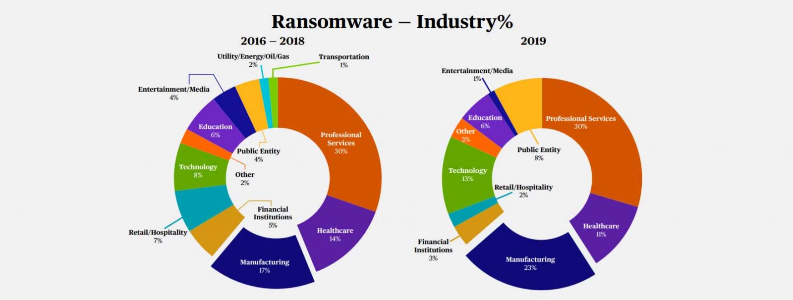 Ransomware targets per industry