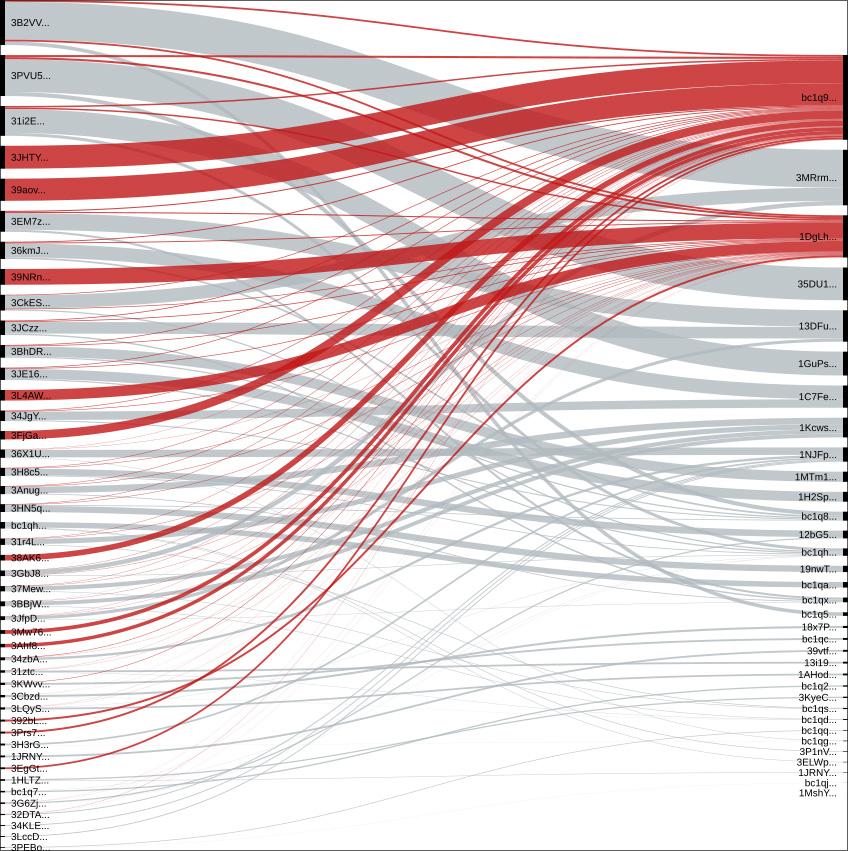 Direcciones de bitcoin de Netwalker relacionadas