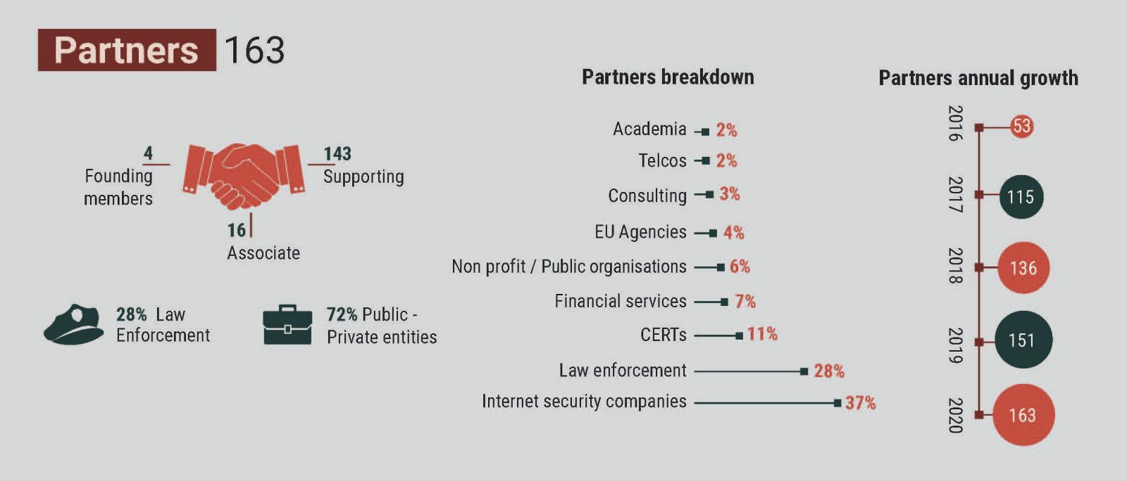 Partner breakdowns