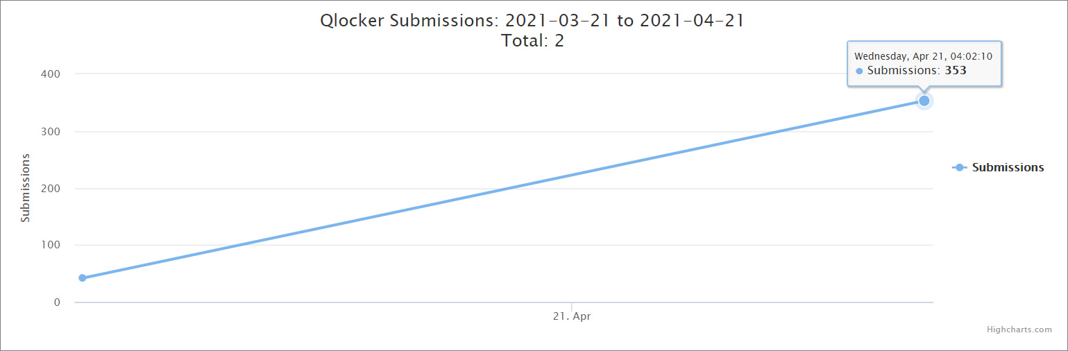 ID-R Qlocker submissions