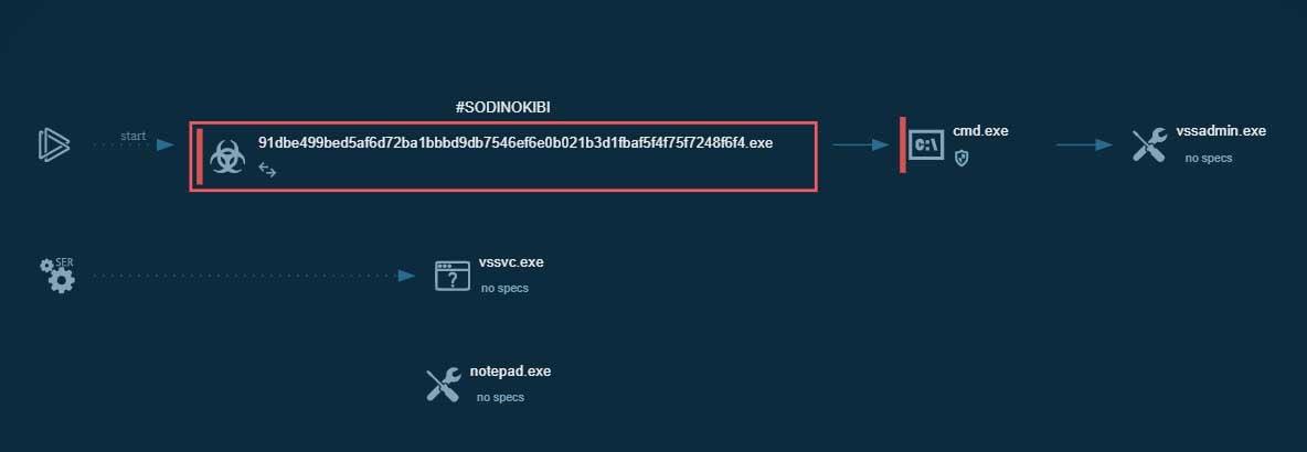 Sodinokibi Ransomware Spreads Wide via Hacked MSPs, Sites