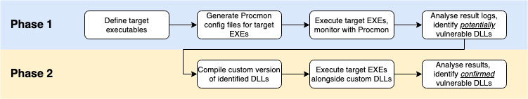 Approach to finding vulnerable executables