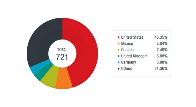 Top Countries hosting Emotet C&C servers