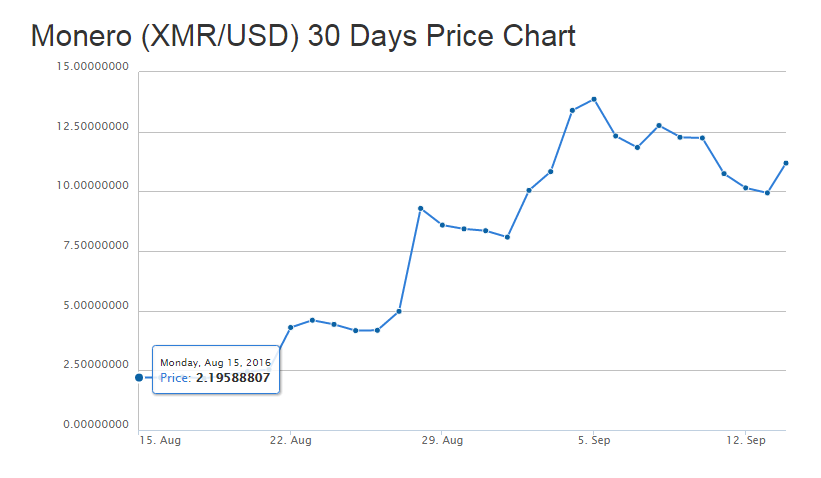Monero 30 Day Price Chart - Source: https://www.coingecko.com