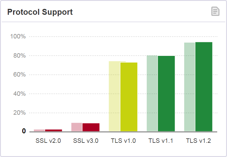 94% of surveyed sites support TLS 1.2