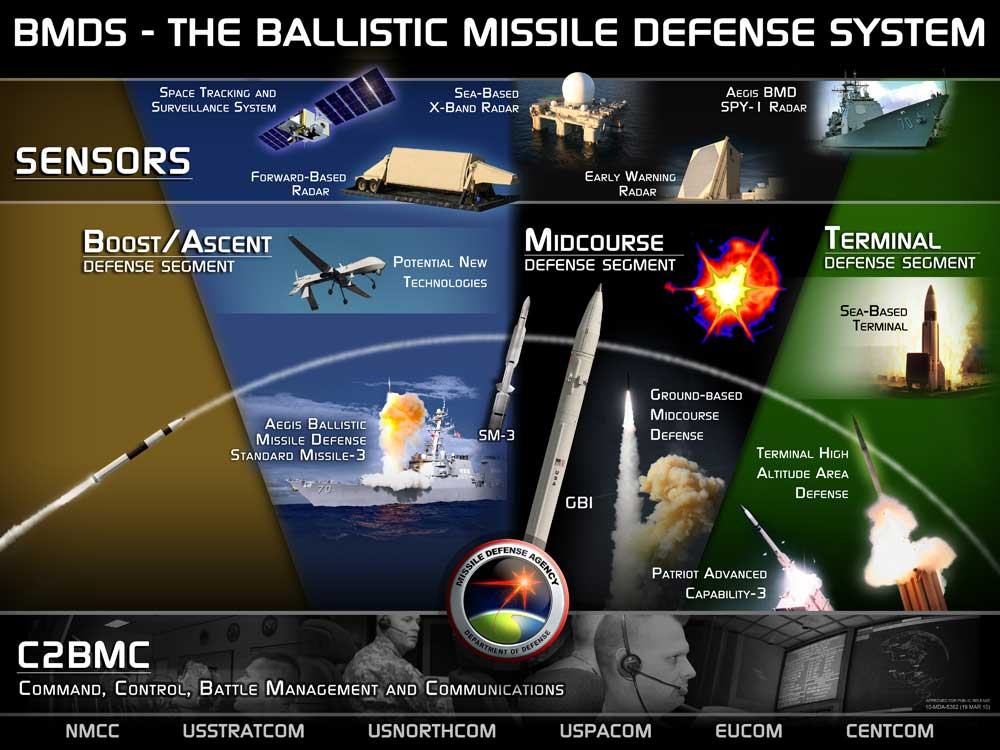 The U.S.A Ballistic Missile Defense Systems