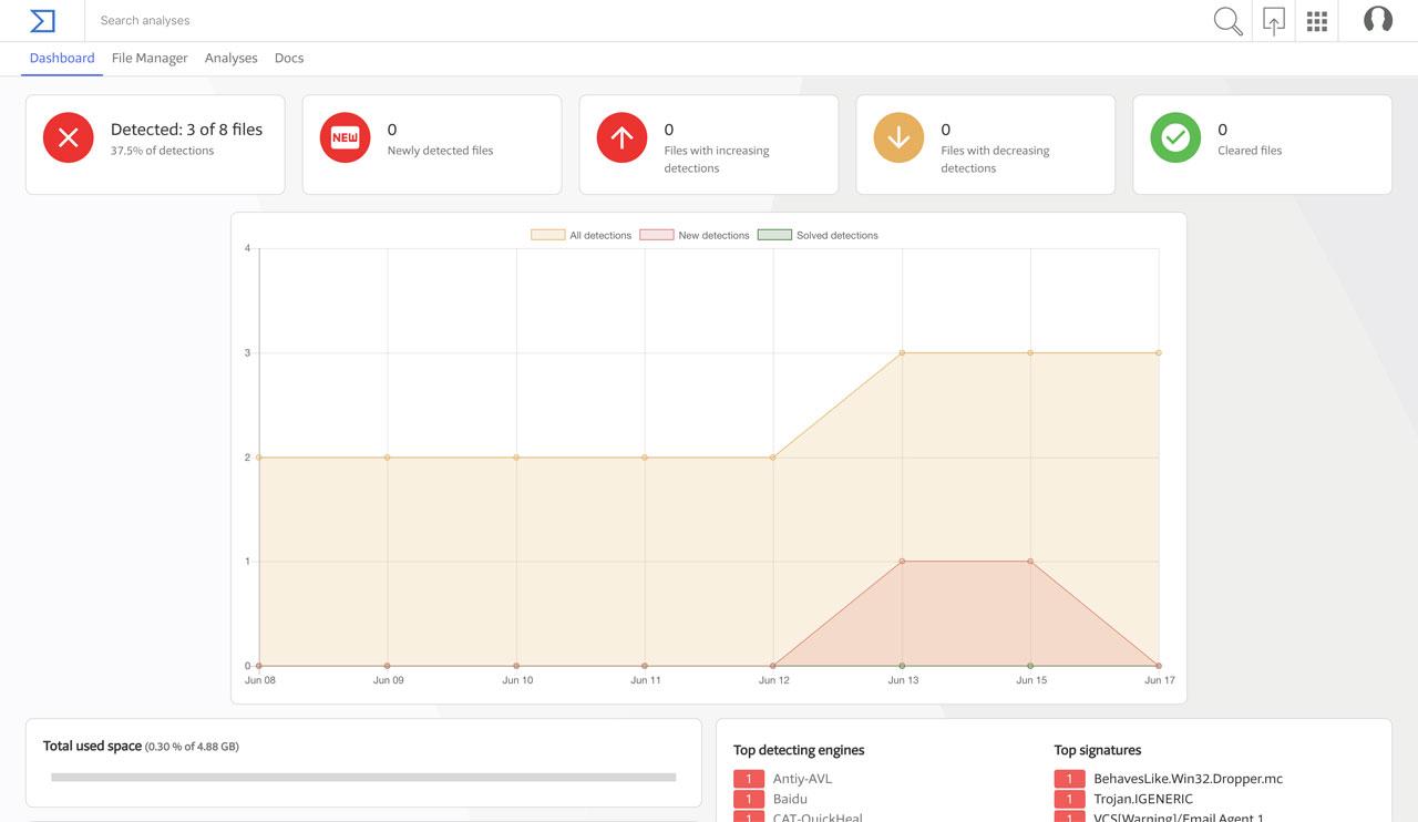 VirusTotal Monitor Dashboard