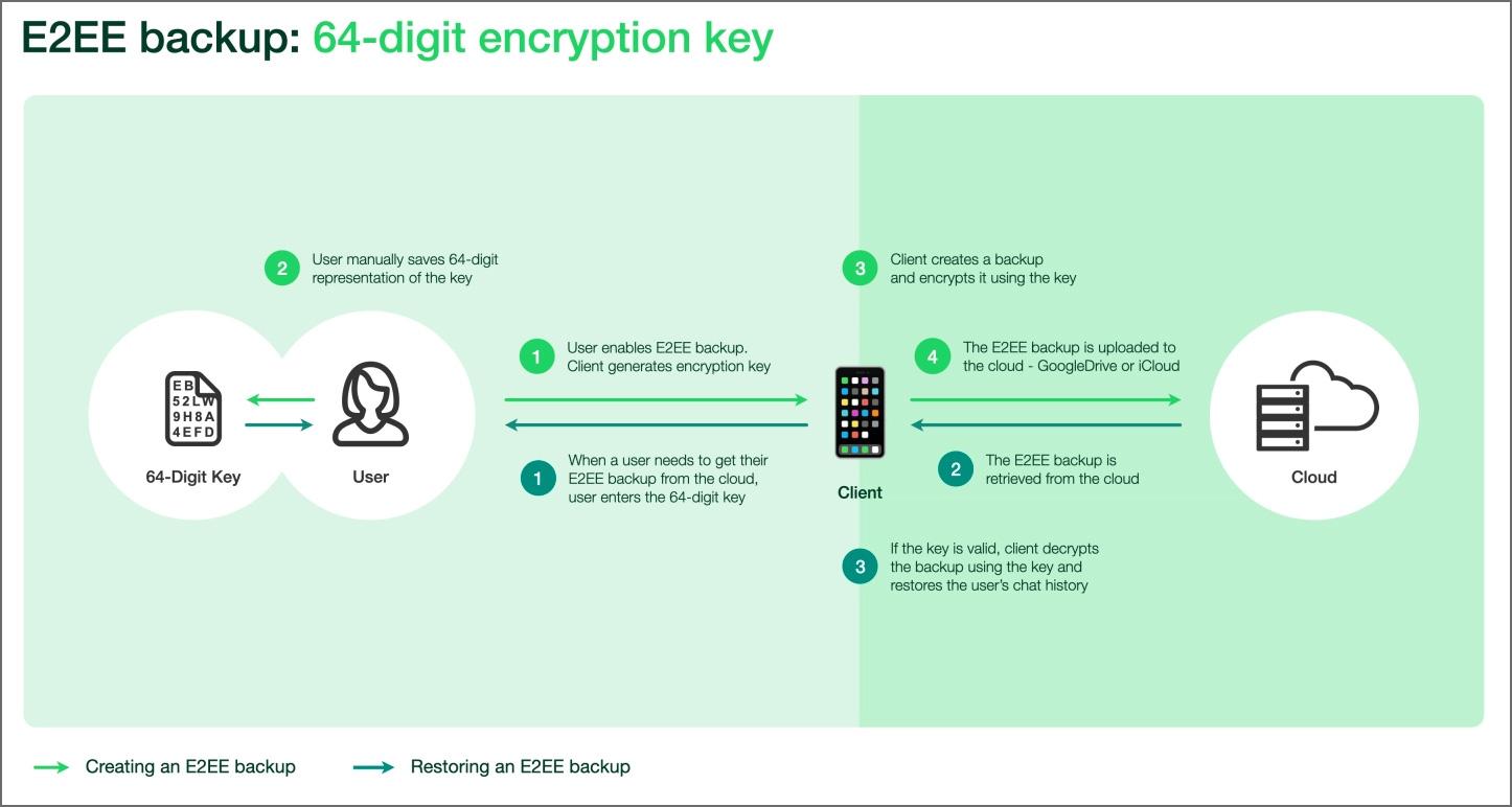 WhatsApp uçtan uca şifreli yedeklemeleri nasıl gerçekleştirir?