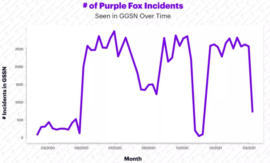 Purple Fox detections