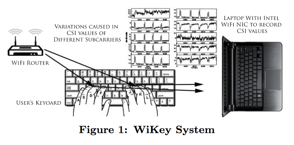 Researchers Devise Method to Monitor your Keystrokes Using WiFi Signals