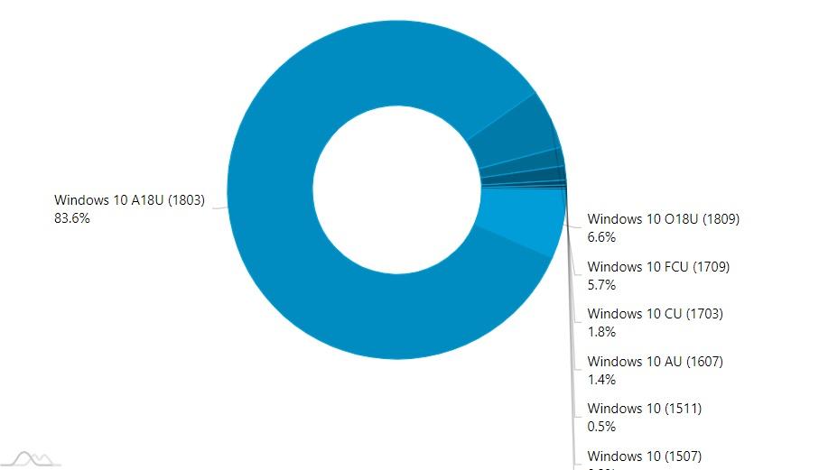 обновление windows 6
