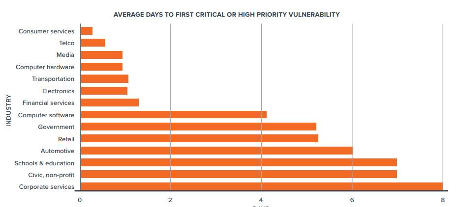 Tiempo hasta el primer informe de errores críticos y de alta prioridad