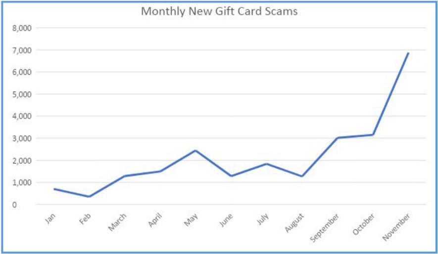sitios falsos de tarjetas de regalo