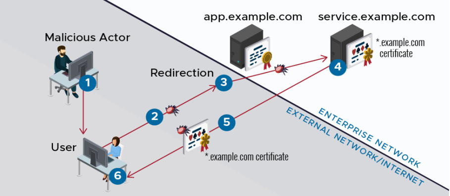 ALPACA tekniğini kullanarak güvenli bir web uygulamasından ödün vermek
