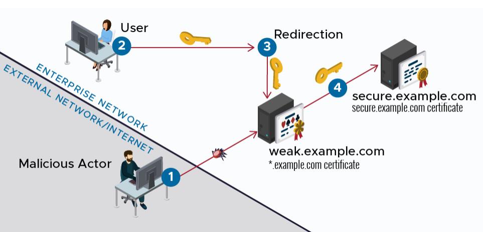 Aynı sertifika kapsamındaki güvensiz makineyi hackledikten sonra güvenli sunucuya atlama