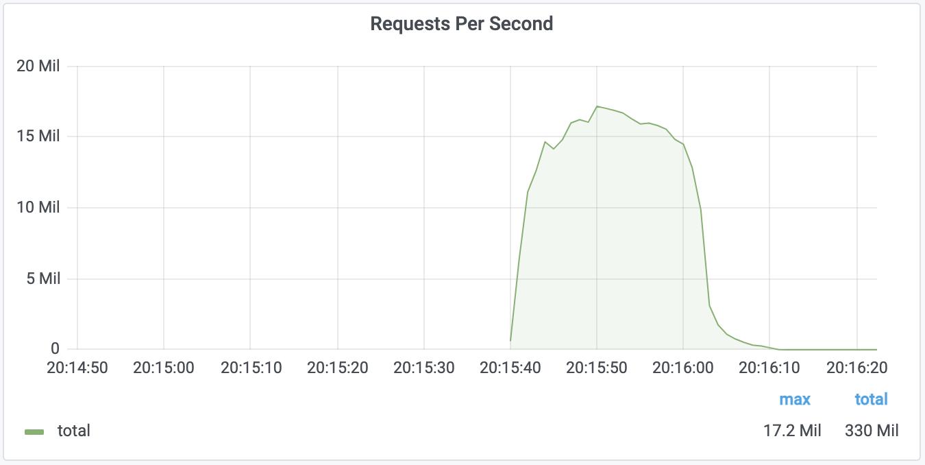DDoS 17mRPS Peak Cloudflare