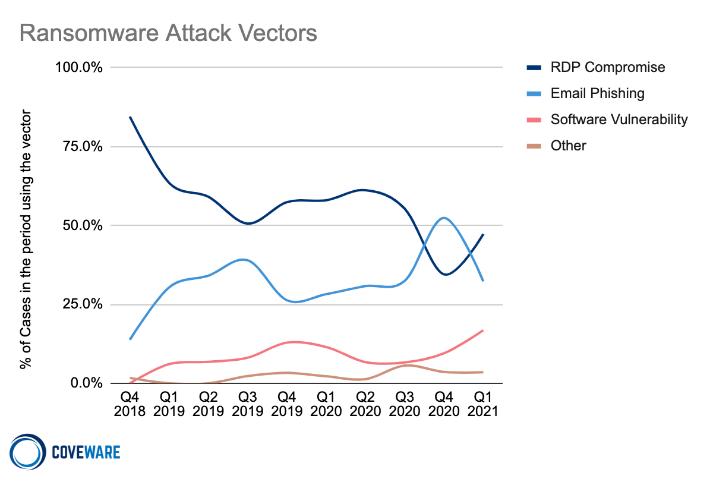 Ransomware initial attack vectors