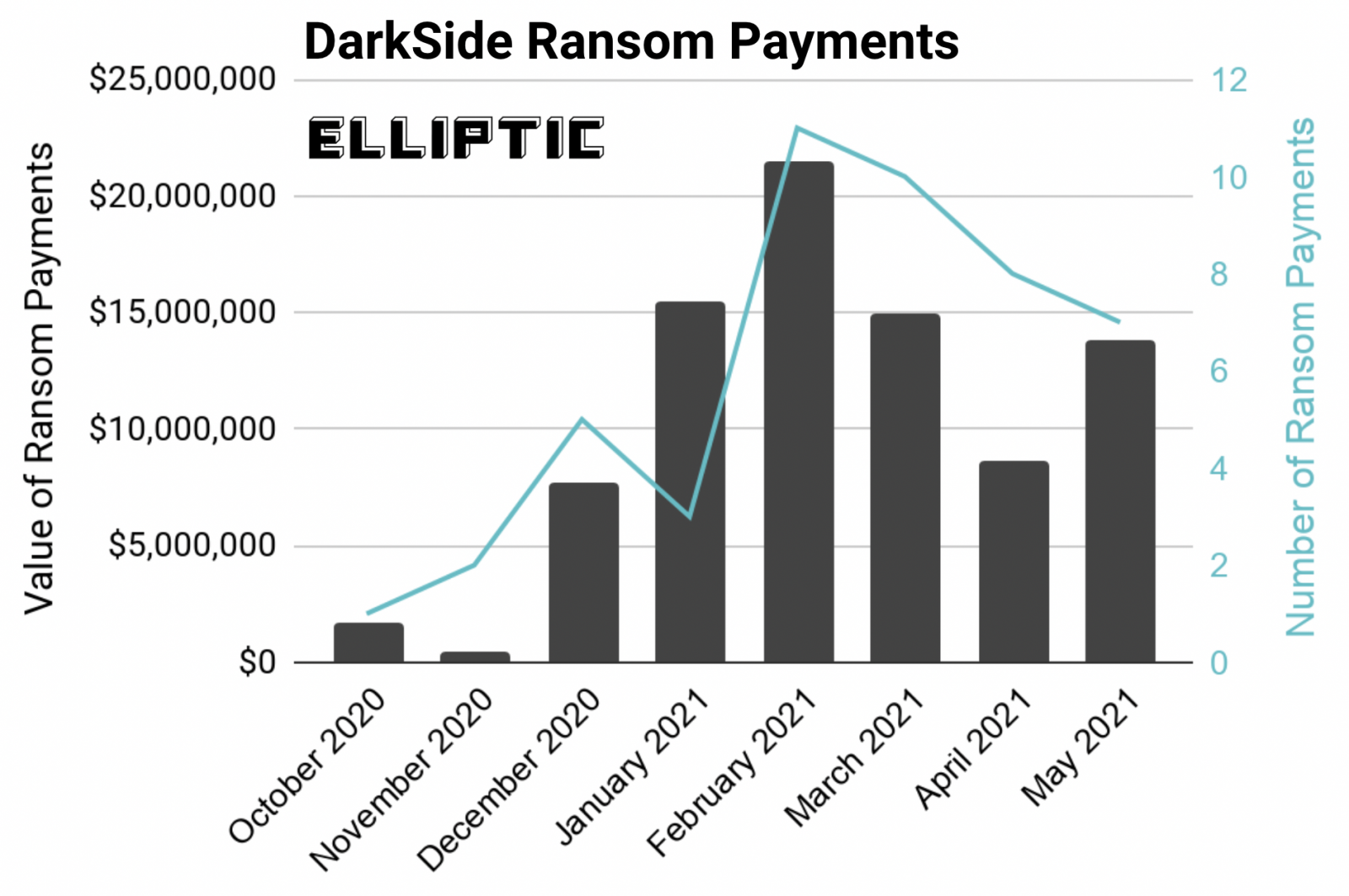 Pagos de rescate de DarkSide desde octubre de 2020
