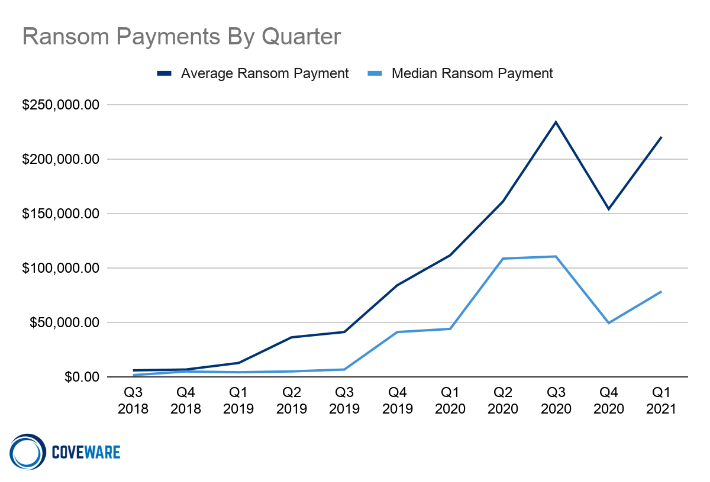 Ransom payments by quarter