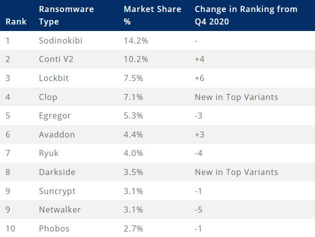 Top ransomware in Q1 2021