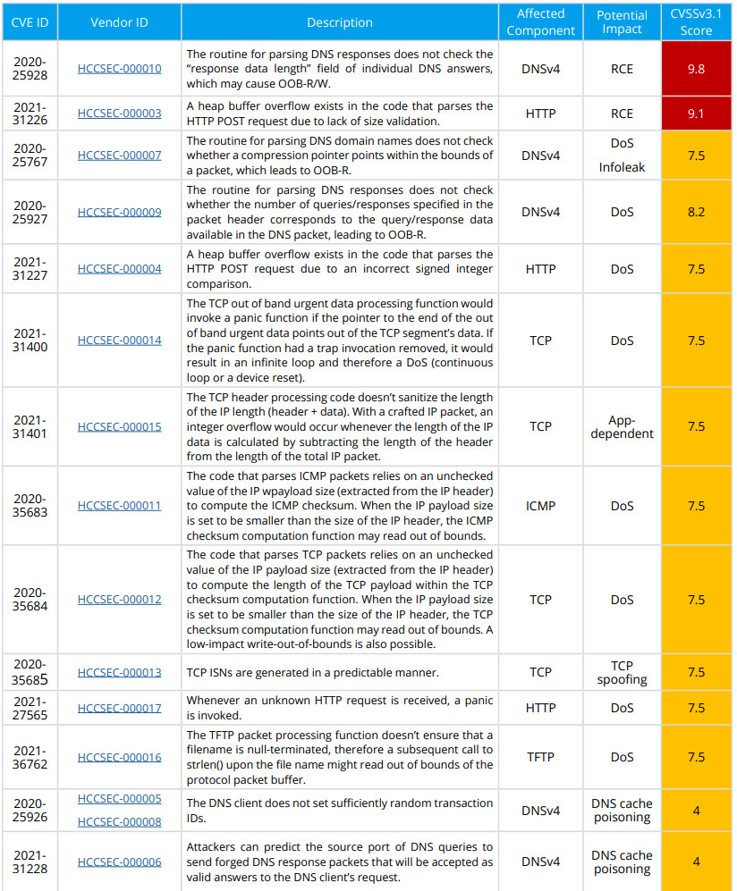 List of INFRA:HALT vulnerabilities