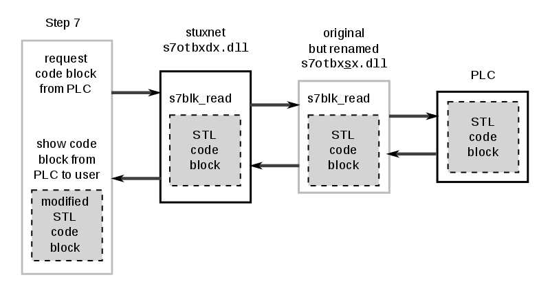 - Stuxnet modifying plc - New Stuxnet Variant Allegedly Struck Iran –