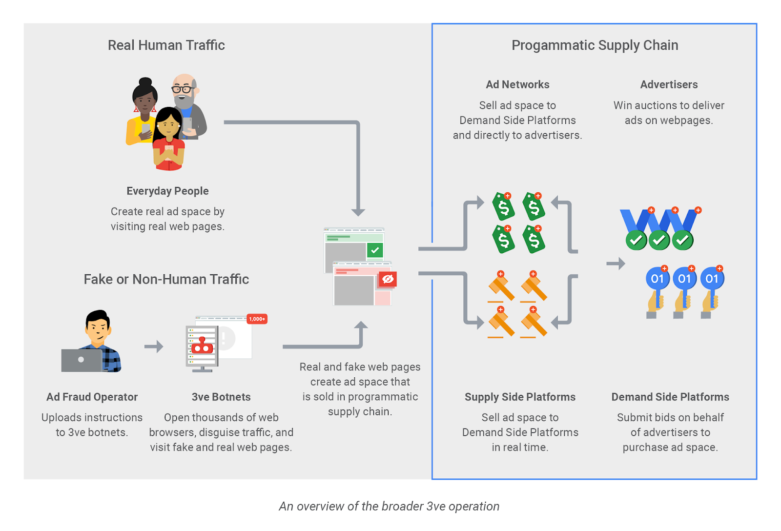 3ve Ad Fraud Botnet with Billions of Daily Ad Requests Shut Down