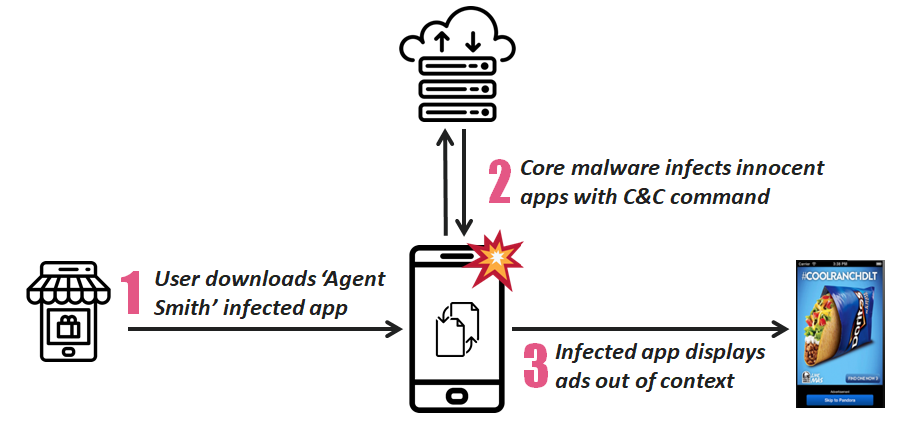 25 Million Android Devices Infected by 'Agent Smith' Malware