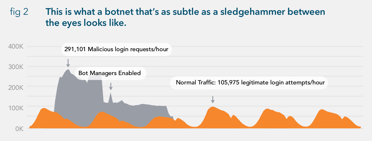 Credential Stuffing Attacks Generate Billions of Login Attempts