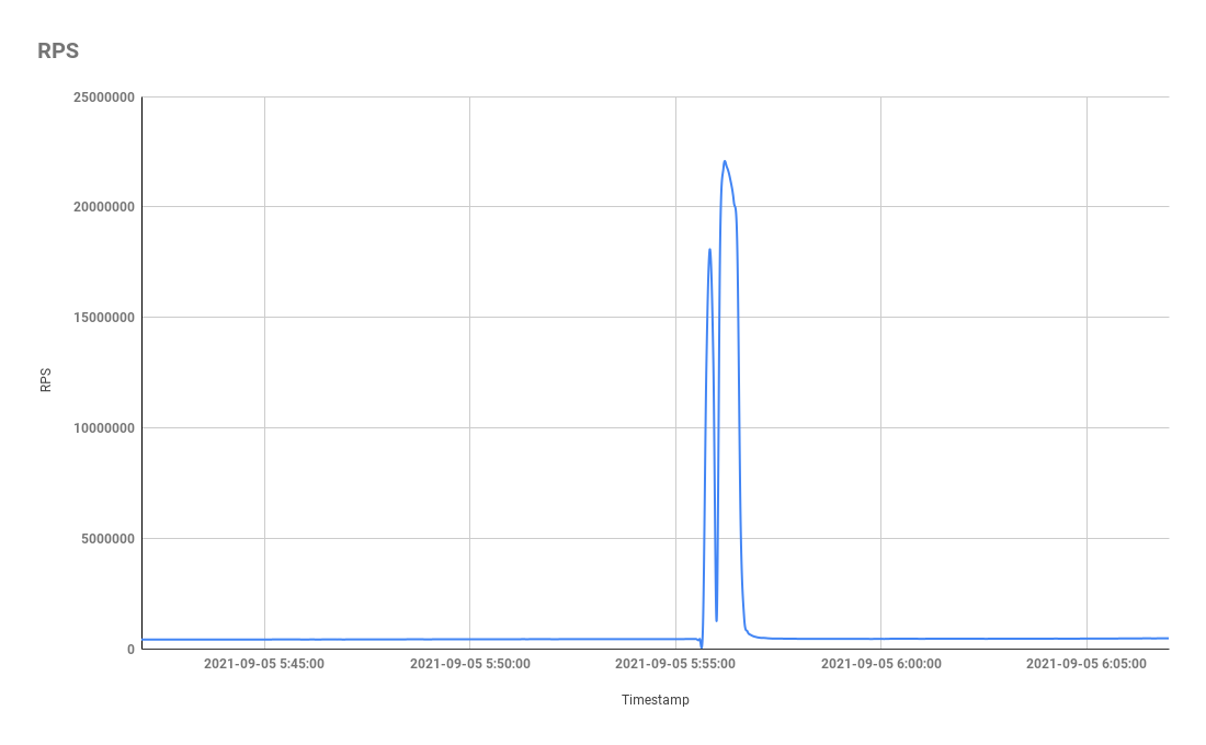 DDoS attack from Meris botnet peaks at 21.8 million requests per second