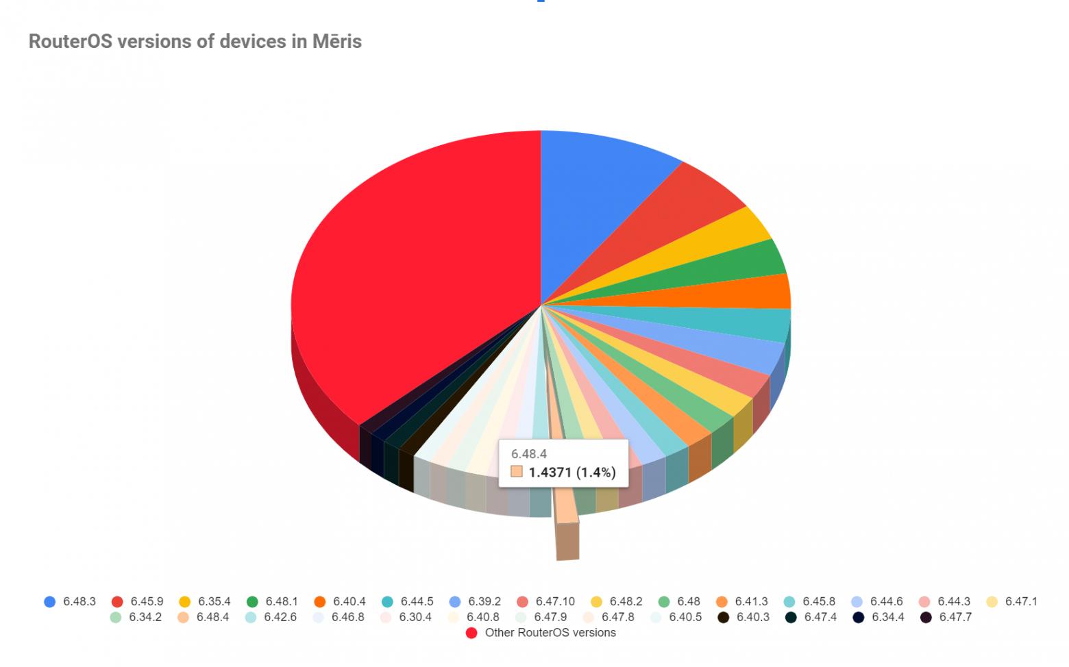 RouterOS versions seen in Meris DDoS botnet