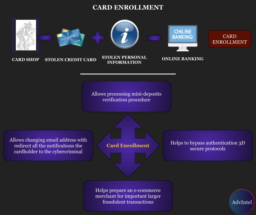 Illegal Card Enrollment Services Hijack Online Bank Accounts