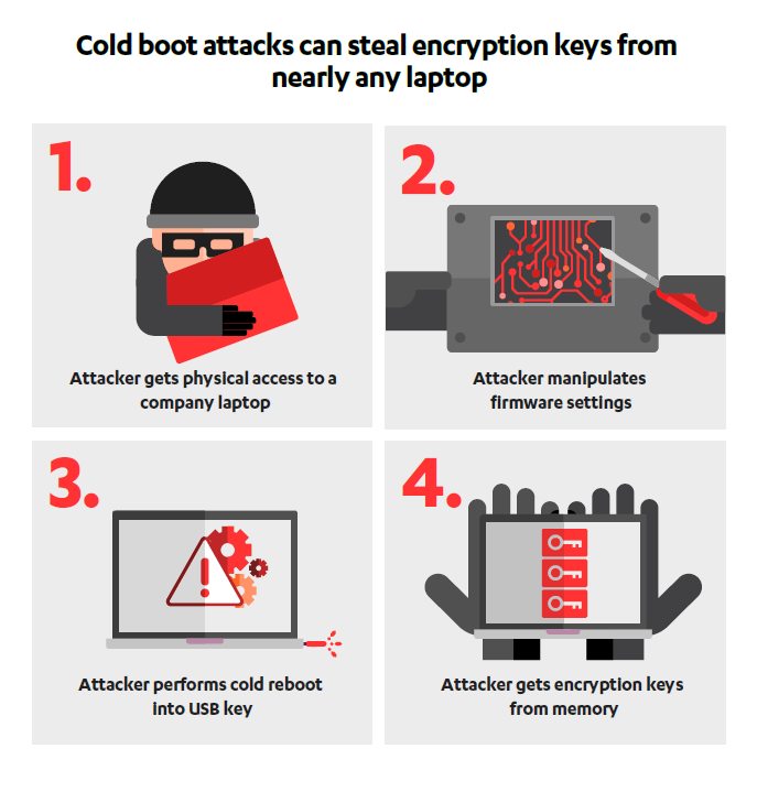 Secure Says Nearly All Modern Computers Vulnerable to Cold Boot Attacks