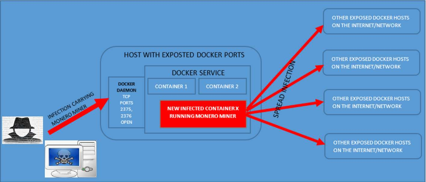 Docker containers download |🎉 How to Install Docker and Run