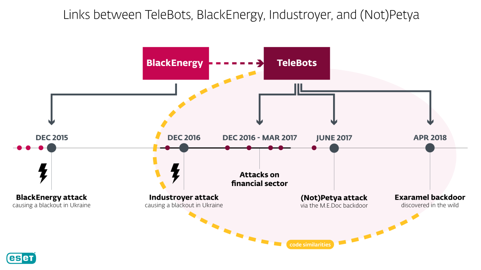 [Image: ESET_link_NotPetya_Industroyer-BlackEnergy.png]