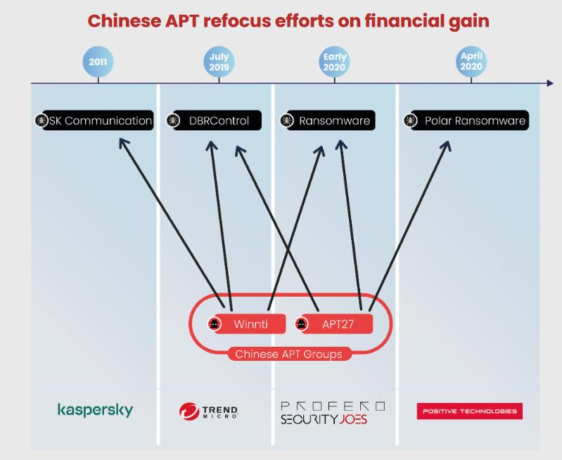 APT27: Η Κινεζική hacking ομάδα πίσω από σειρά ransomware επιθέσεων
