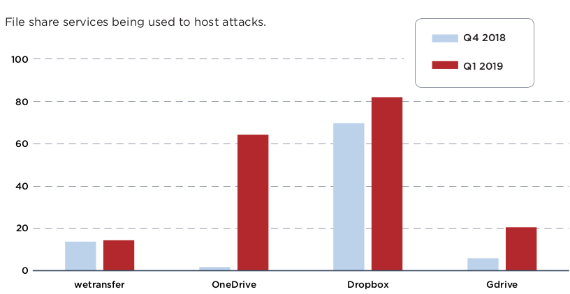 Microsoft OneDrive Has 60% Jump in Hosting of Malicious Files
