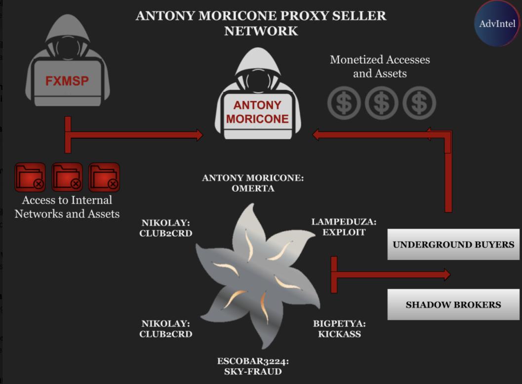 Fxmsp AntonyMoricone AdvIntel