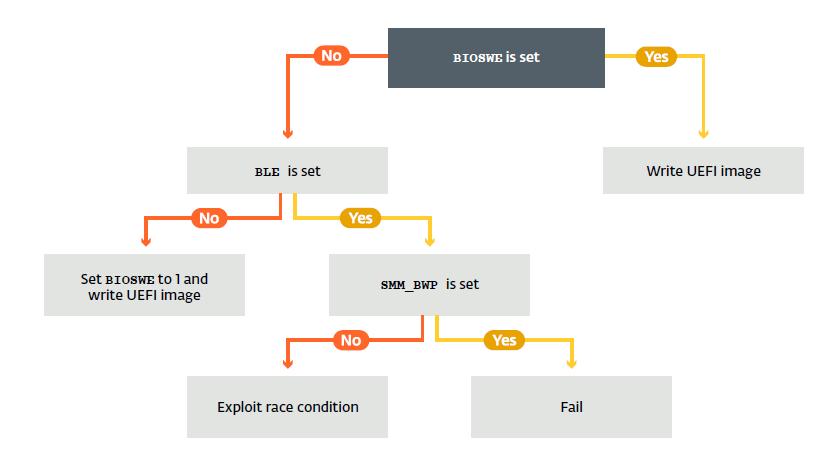 APT28 Uses LoJax, First UEFI Rootkit Seen in the Wild