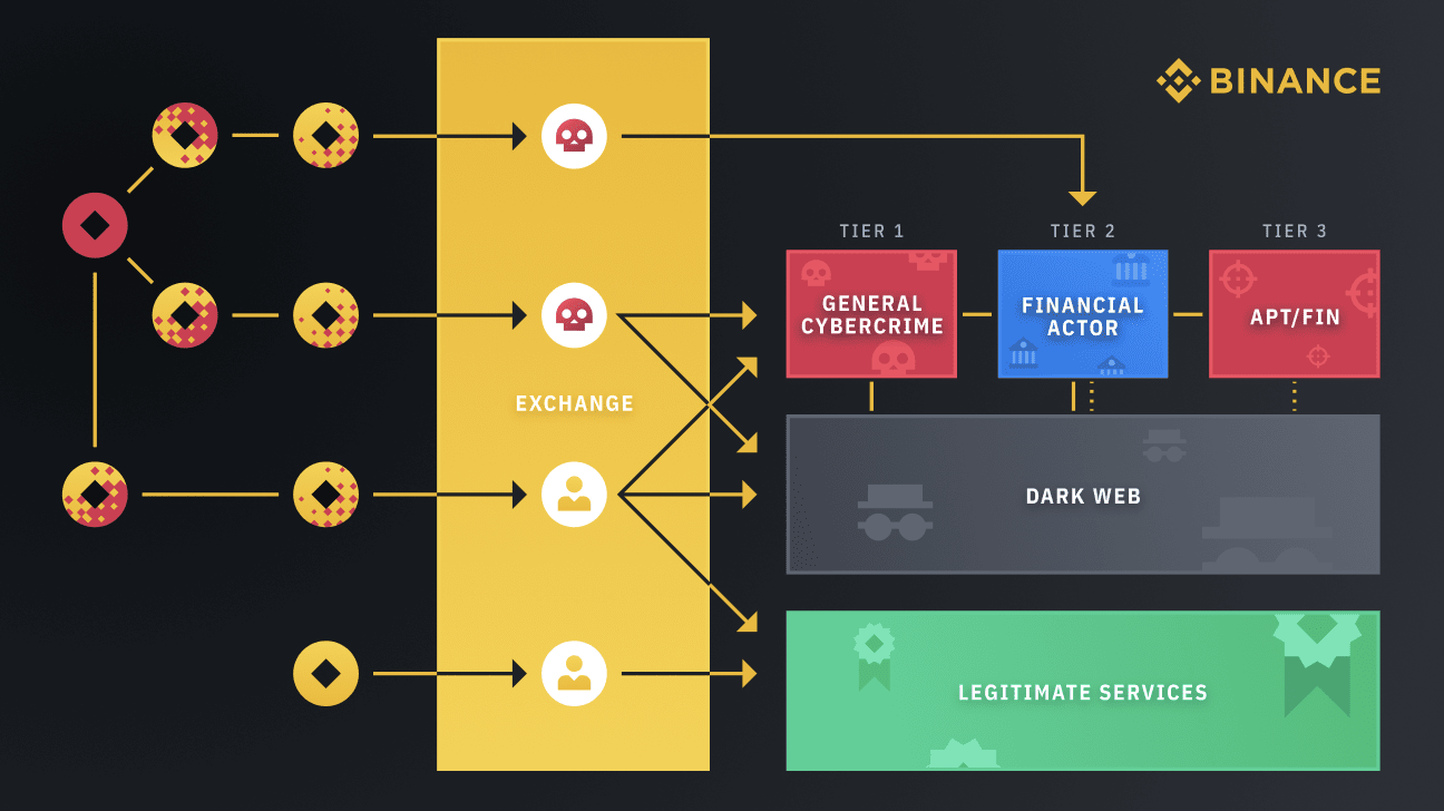 Money laundering through a cryptocurrency exchange service