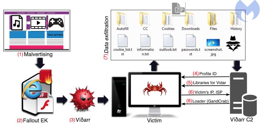 GandCrab Operators Use Vidar Infostealer as a Forerunner