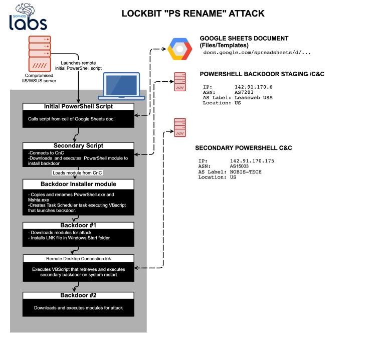 LockBit-PSRename-Sophos.jpg
