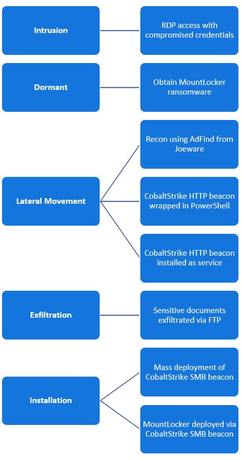 Cadena de eliminación de ransomware MountLocker