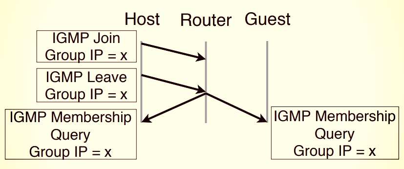 Router Network Isolation Broken By Covert Data Exfiltration
